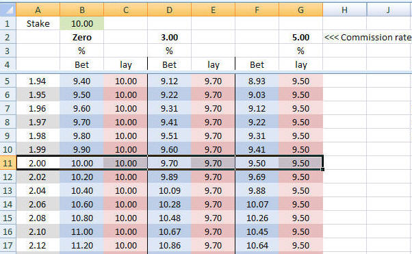 Download Bets Profit Loss Spreadsheet